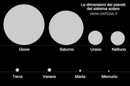 dimensioni dei pianeti nel sistema solare in proporzione