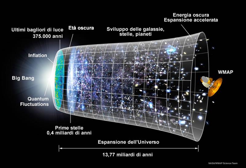 Evoluzione dell'Universo